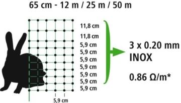 Kerbl Kaninchennetz 25 m, 65 cm Einzelspitz, grün